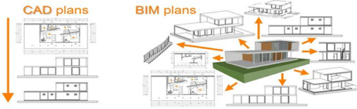 What is the Best Program BIM ?