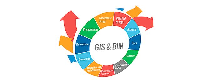 Integración-GIS-BIM